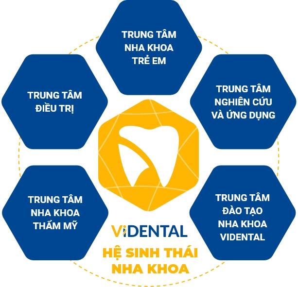 Hệ sinh thái Vidental